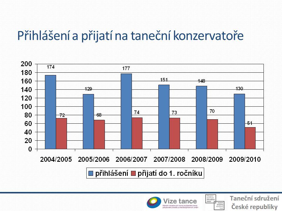 Děkuji za pozornost Kontakt: roman.vasek@divadlo.cz Zdroje informací: Taneční průzkumy 2007, 2011 Pro roky 1962, 1972, 1976 a 1980 průzkumy prof.