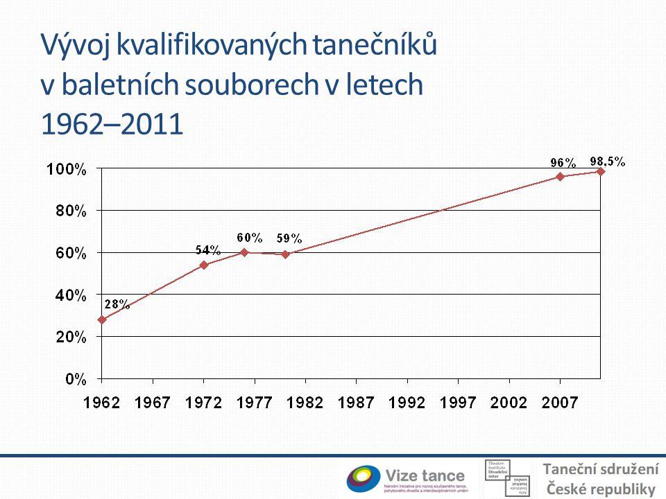 Vývoj kvalifikovaných tanečníků v baletních souborech v letech 1962–2011