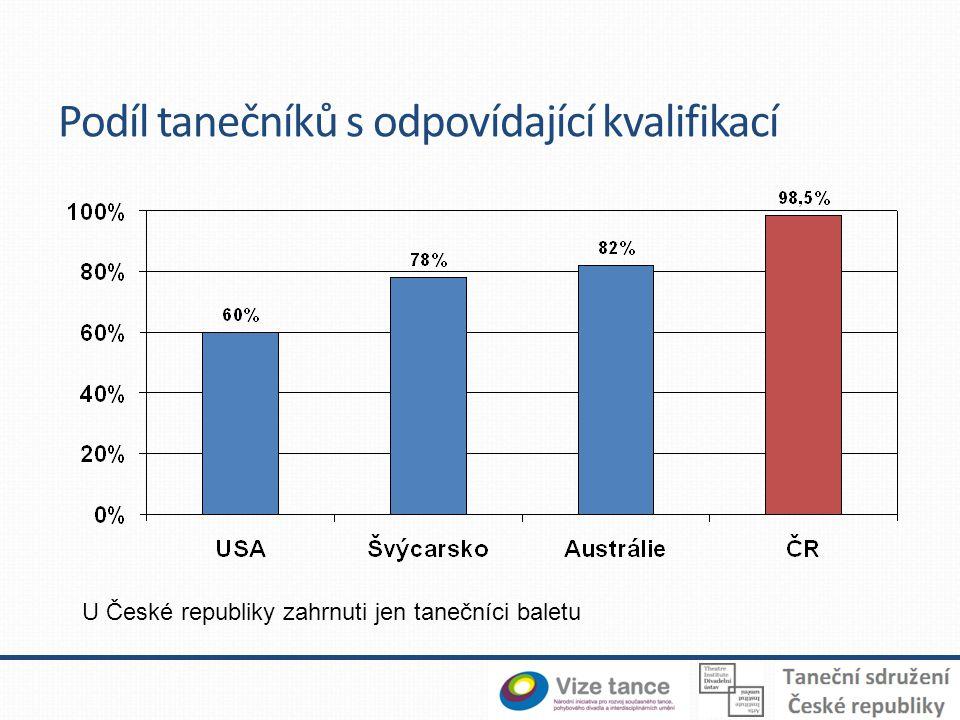 Podíl tanečníků s odpovídající kvalifikací U České republiky zahrnuti jen tanečníci baletu