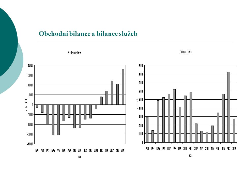 Obchodní bilance a bilance služeb