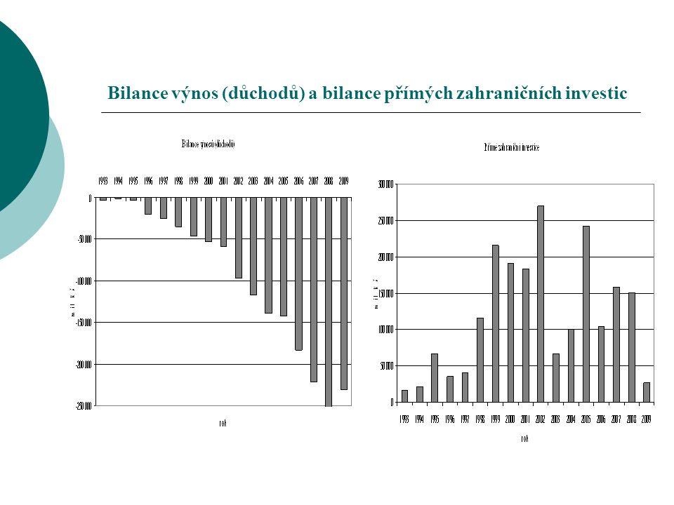 Bilance výnos (důchodů) a bilance přímých zahraničních investic