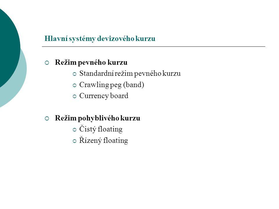 Hlavní systémy devizového kurzu  Režim pevného kurzu  Standardní režim pevného kurzu  Crawling peg (band)  Currency board  Režim pohyblivého kurz