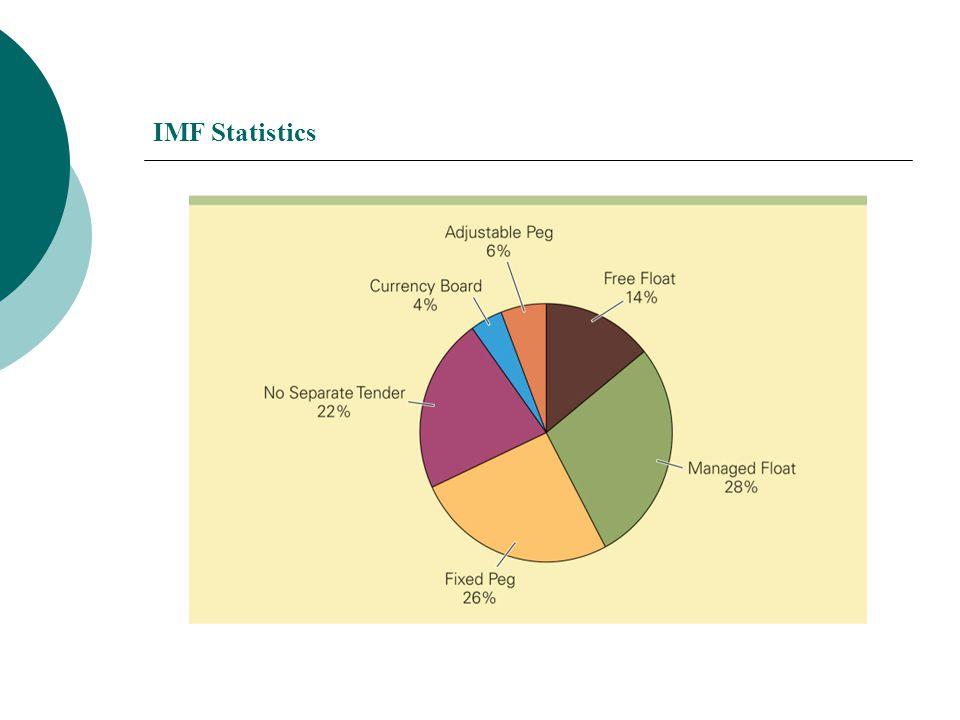 IMF Statistics
