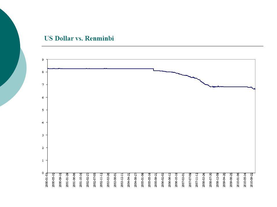 US Dollar vs. Renminbi
