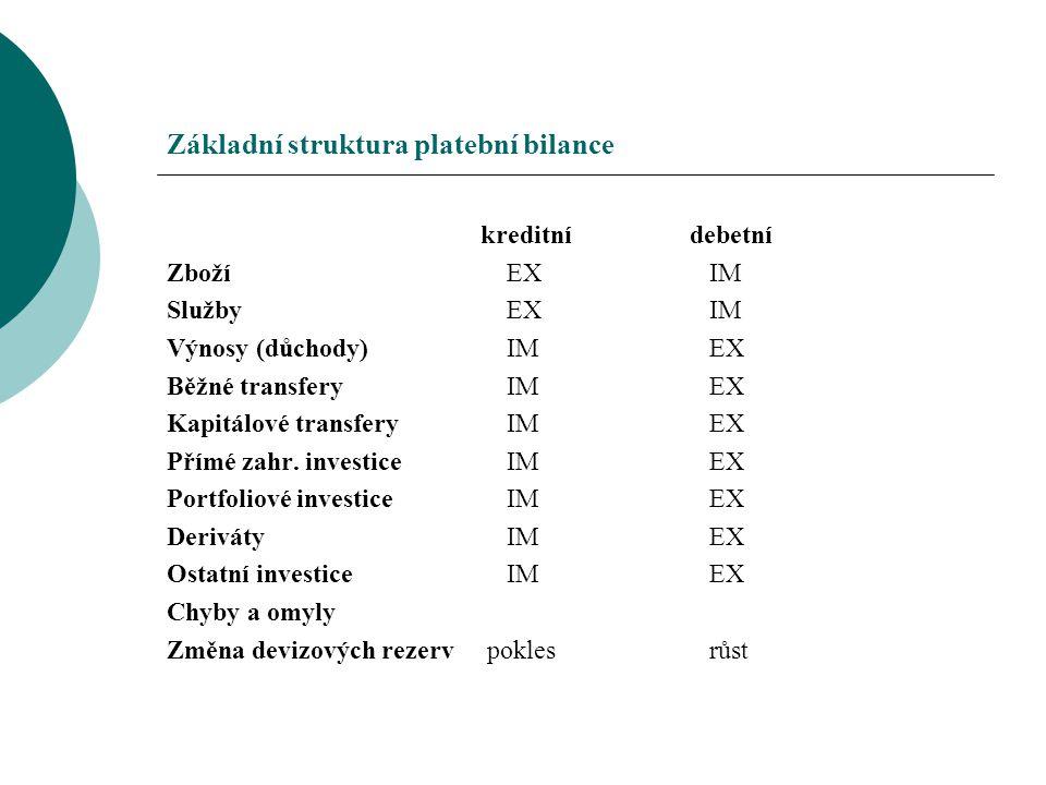 Základní struktura platební bilance kreditní debetní Zboží EX IM Služby EX IM Výnosy (důchody) IM EX Běžné transfery IM EX Kapitálové transfery IM EX