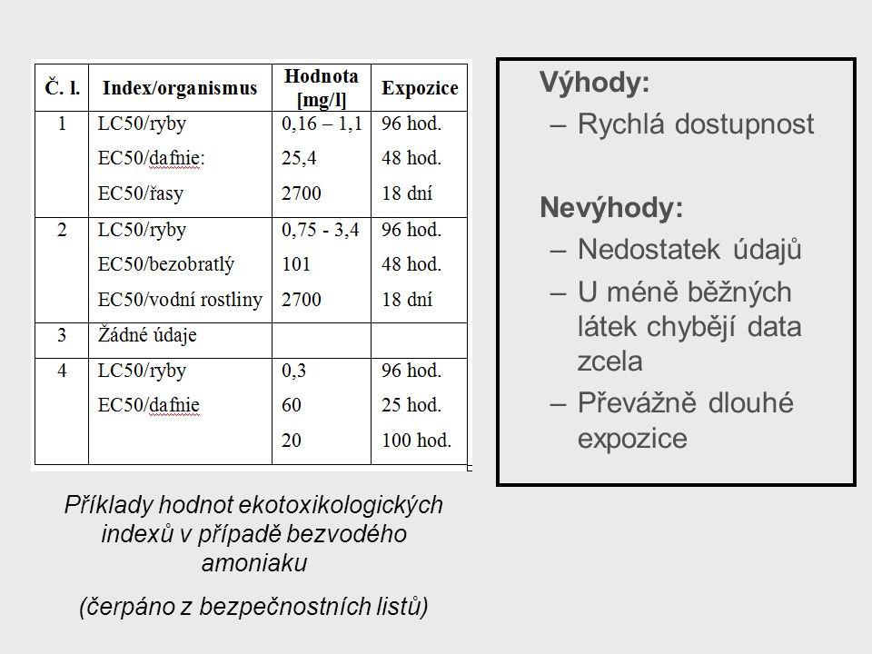 Příklady hodnot ekotoxikologických indexů v případě bezvodého amoniaku (čerpáno z bezpečnostních listů) Výhody: –Rychlá dostupnost Nevýhody: –Nedostatek údajů –U méně běžných látek chybějí data zcela –Převážně dlouhé expozice
