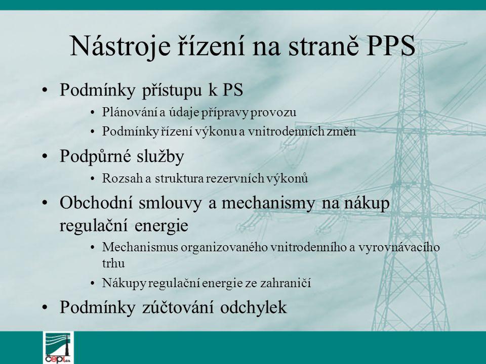 Nástroje řízení na straně PPS Podmínky přístupu k PS Plánování a údaje přípravy provozu Podmínky řízení výkonu a vnitrodenních změn Podpůrné služby Ro