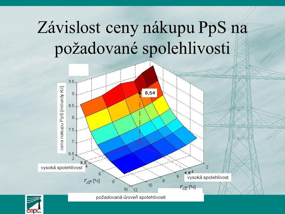 Závislost ceny nákupu PpS na požadované spolehlivosti cena nákupu PpS [miliardy Kč] r dP [%] požadovaná úroveň spolehlivosti r dE [%] vysoká spolehliv