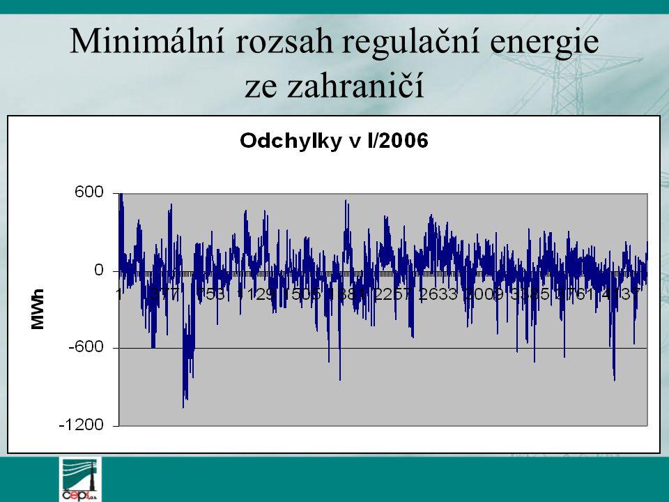 Minimální rozsah regulační energie ze zahraničí