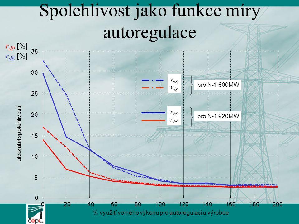 Spolehlivost jako funkce míry autoregulace 0 2020 4040 6060 8080 10 0 12 0 14 0 16 0 18 0 2 00 0 5 10 15 20 25 30 35 % využití volného výkonu pro autoregulaci u výrobce r dP [%] r dE [%] ukazatel spolehlivosti pro N-1 600MW pro N-1 920MW r dE r dP r dE r dP