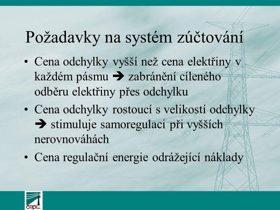 Požadavky na systém zúčtování Cena odchylky vyšší než cena elektřiny v každém pásmu  zabránění cíleného odběru elektřiny přes odchylku Cena odchylky