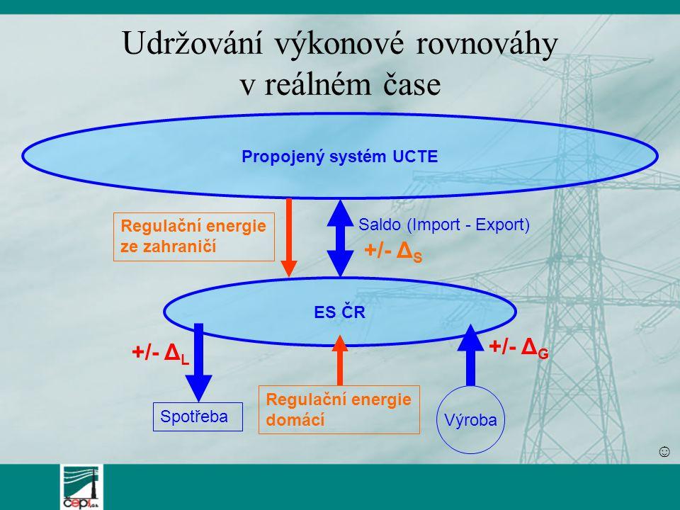 Udržování výkonové rovnováhy v reálném čase ES ČR Výroba Spotřeba Propojený systém UCTE Saldo (Import - Export) Regulační energie ze zahraničí Regulační energie domácí +/- Δ G +/- Δ L +/- Δ S ☺