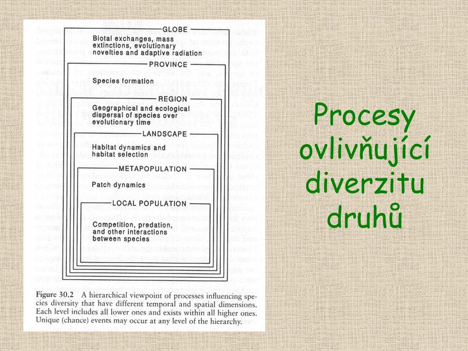 Procesy ovlivňující diverzitu druhů