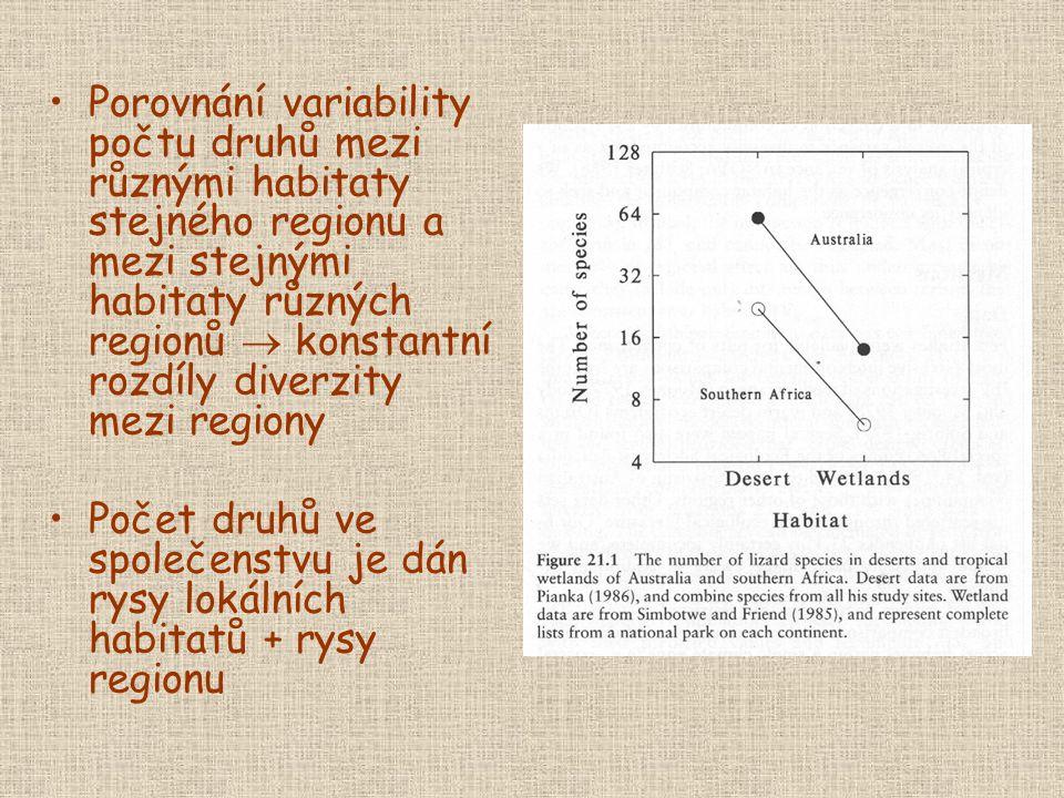 Porovnání variability počtu druhů mezi různými habitaty stejného regionu a mezi stejnými habitaty různých regionů  konstantní rozdíly diverzity mezi regiony Počet druhů ve společenstvu je dán rysy lokálních habitatů + rysy regionu