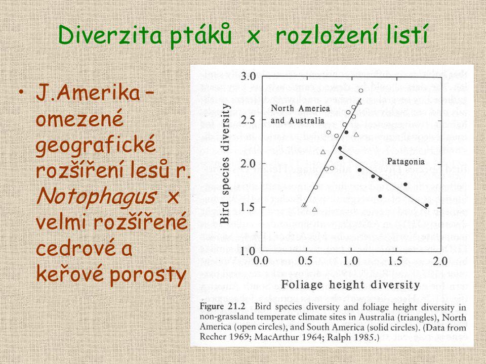 Diverzita ptáků x rozložení listí J.Amerika – omezené geografické rozšíření lesů r.