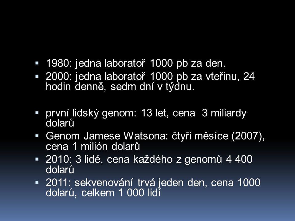  1980: jedna laboratoř 1000 pb za den.  2000: jedna laboratoř 1000 pb za vteřinu, 24 hodin denně, sedm dní v týdnu.  první lidský genom: 13 let, ce