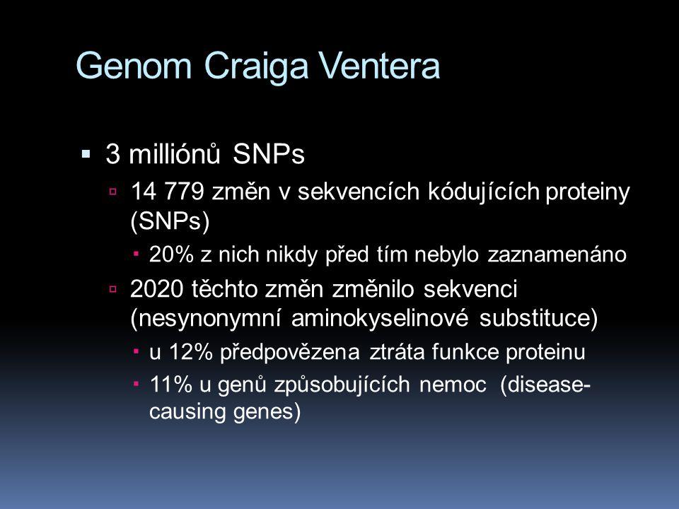 Genom Craiga Ventera  3 milliónů SNPs  14 779 změn v sekvencích kódujících proteiny (SNPs)  20% z nich nikdy před tím nebylo zaznamenáno  2020 těc