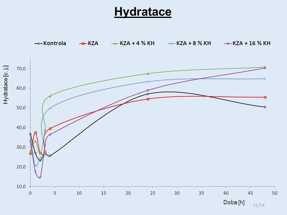 Hydratace 11/14