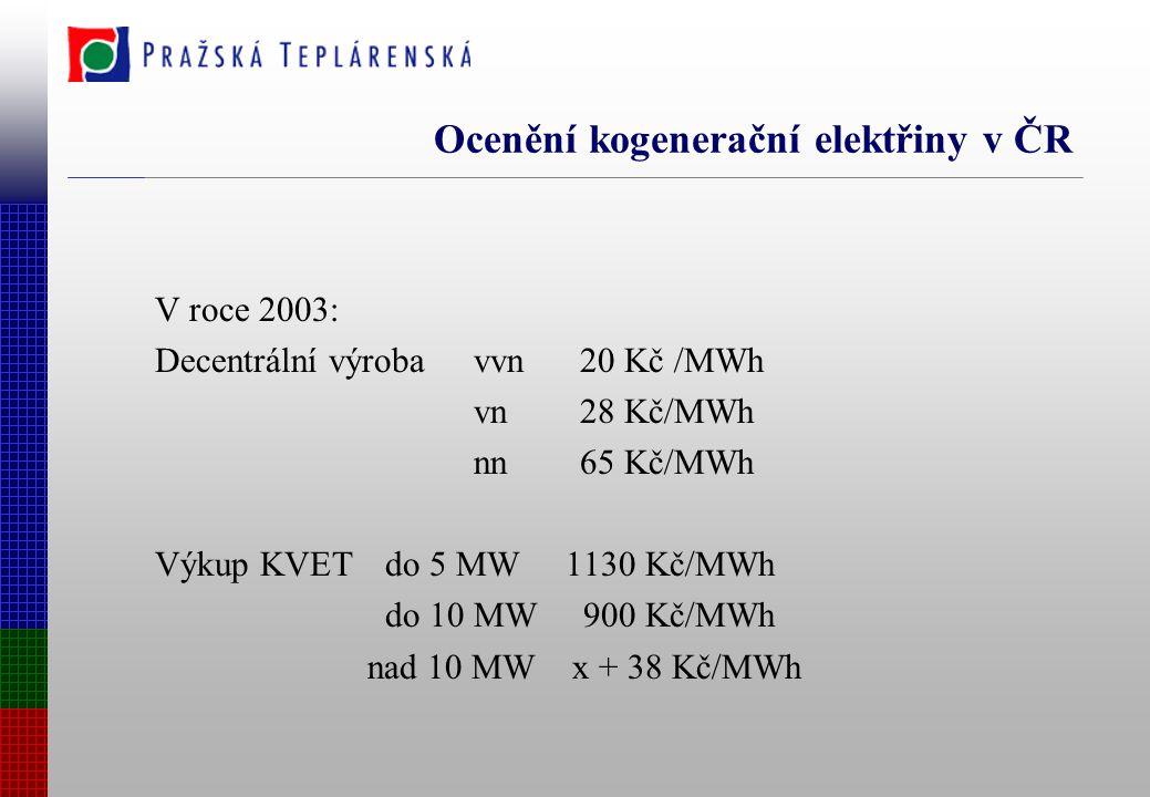 Ocenění kogenerační elektřiny v ČR V roce 2003: Decentrální výroba vvn20 Kč /MWh vn28 Kč/MWh nn65 Kč/MWh Výkup KVET do 5 MW 1130 Kč/MWh do 10 MW 900 Kč/MWh nad 10 MW x + 38 Kč/MWh