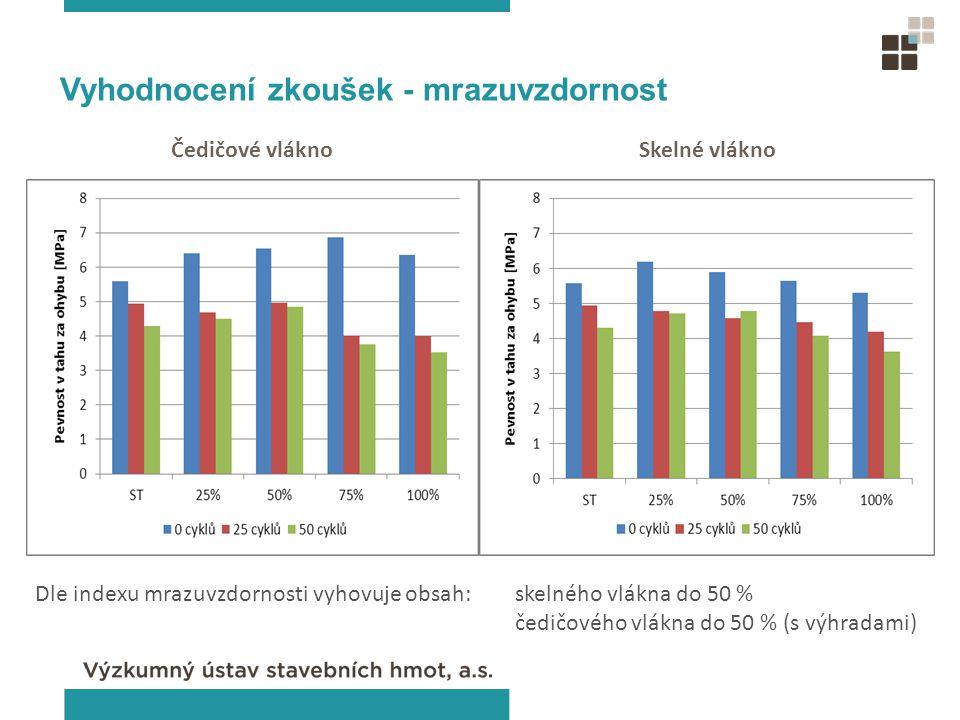 Vyhodnocení zkoušek - mrazuvzdornost Čedičové vláknoSkelné vlákno Dle indexu mrazuvzdornosti vyhovuje obsah: skelného vlákna do 50 % čedičového vlákna