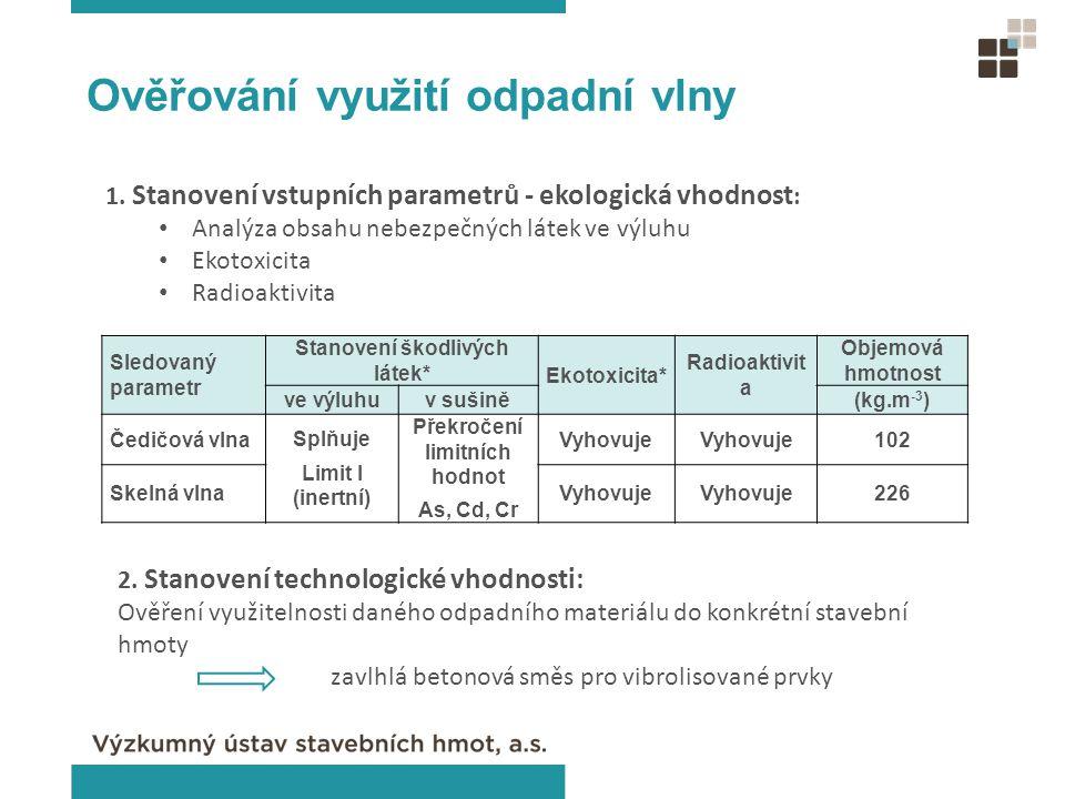 Sledovaný parametr Stanovení škodlivých látek* Ekotoxicita* Radioaktivit a Objemová hmotnost ve výluhuv sušině(kg.m -3 ) Čedičová vlna Splňuje Limit I (inertní) Překročení limitních hodnot As, Cd, Cr Vyhovuje 102 Skelná vlnaVyhovuje 226 Ověřování využití odpadní vlny 1.