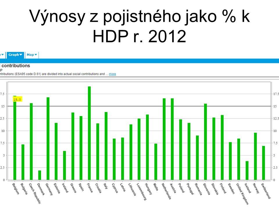 Výnosy z pojistného jako % k HDP r. 2012