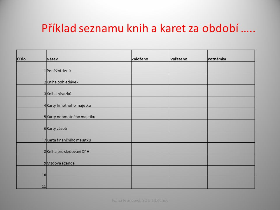 Příklad seznamu knih a karet za období ….. ČísloNázevZaloženoVyřazenoPoznámka 1Peněžní deník 2Kniha pohledávek 3Kniha závazků 4Karty hmotného majetku