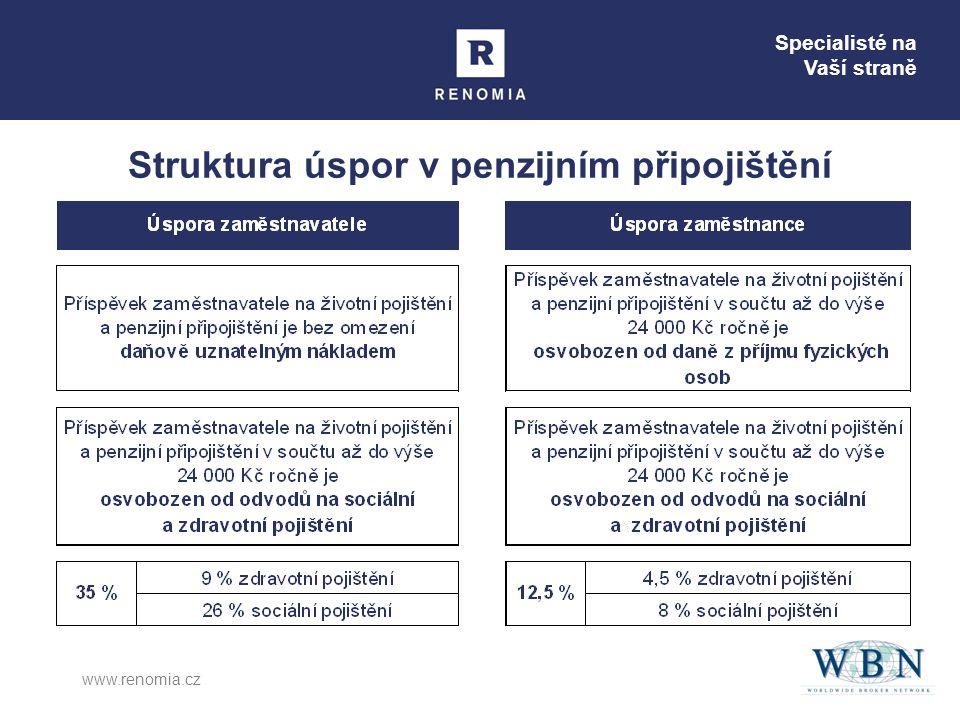 Specialisté na Vaší straně www.renomia.cz Struktura úspor v penzijním připojištění