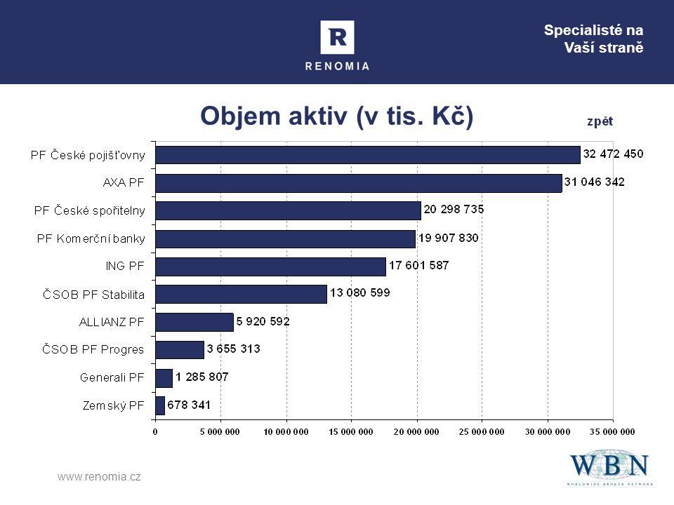 Specialisté na Vaší straně www.renomia.cz Objem aktiv (v tis. Kč)