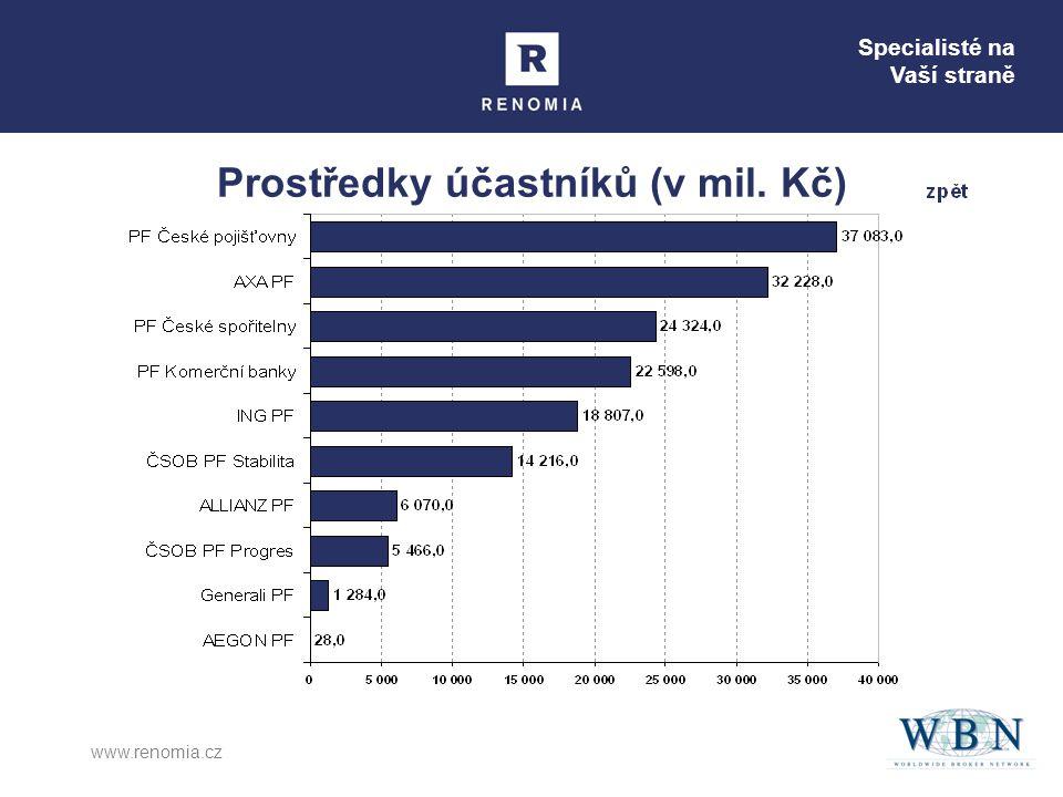 Specialisté na Vaší straně www.renomia.cz Prostředky účastníků (v mil. Kč)