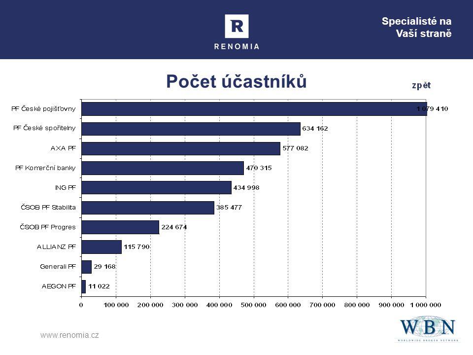 Specialisté na Vaší straně www.renomia.cz Počet účastníků