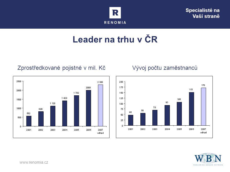 Specialisté na Vaší straně www.renomia.cz Leader na trhu v ČR Zprostředkované pojistné v mil. KčVývoj počtu zaměstnanců