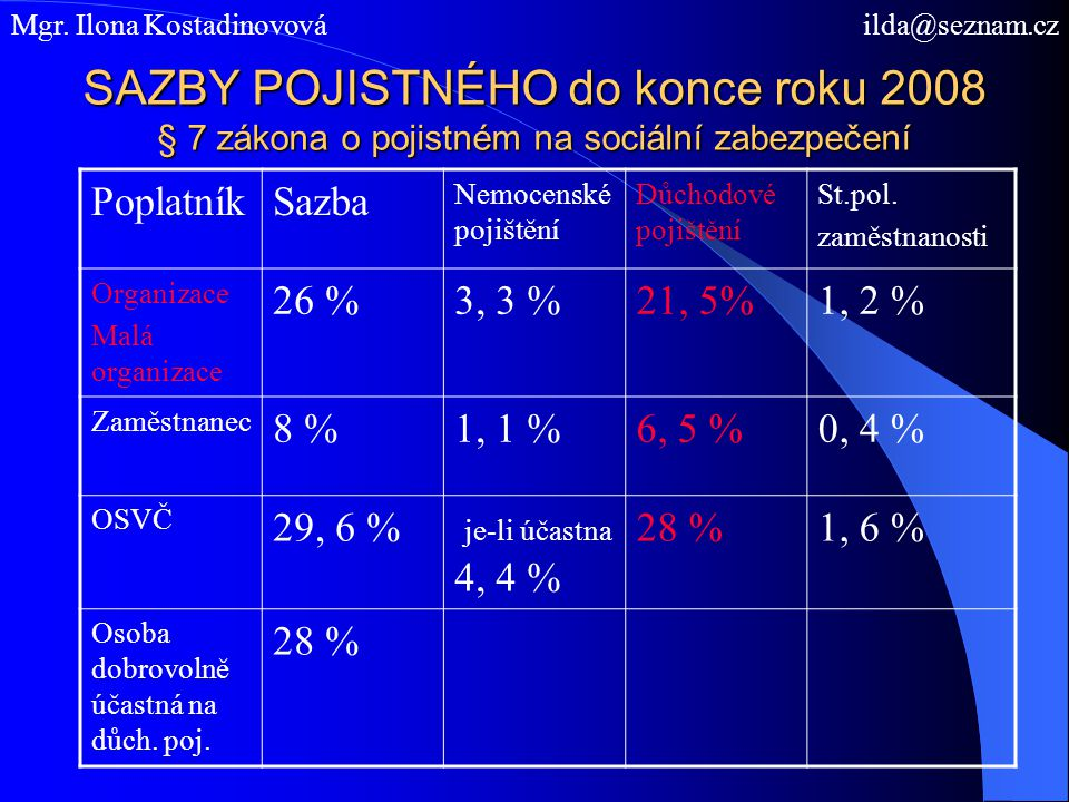 SAZBY POJISTNÉHO do konce roku 2008 § 7 zákona o pojistném na sociální zabezpečení PoplatníkSazba Nemocenské pojištění Důchodové pojištění St.pol. zam