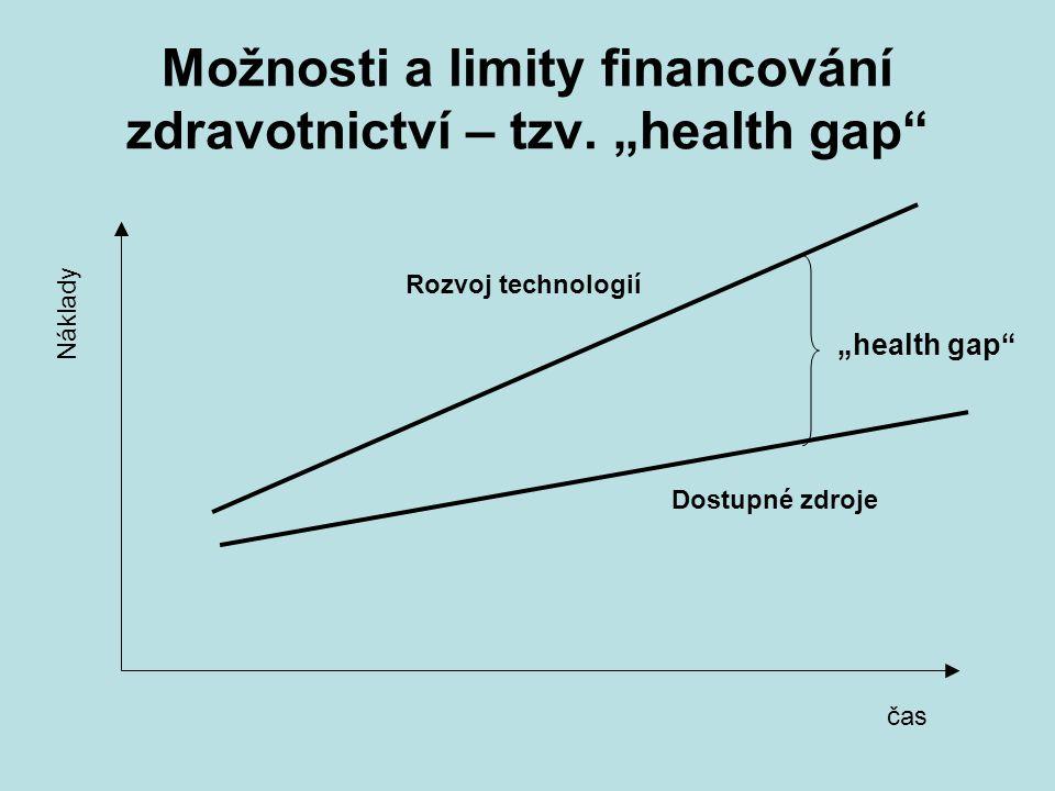 """Možnosti a limity financování zdravotnictví – tzv. """"health gap"""" Náklady čas Dostupné zdroje Rozvoj technologií """"health gap"""""""