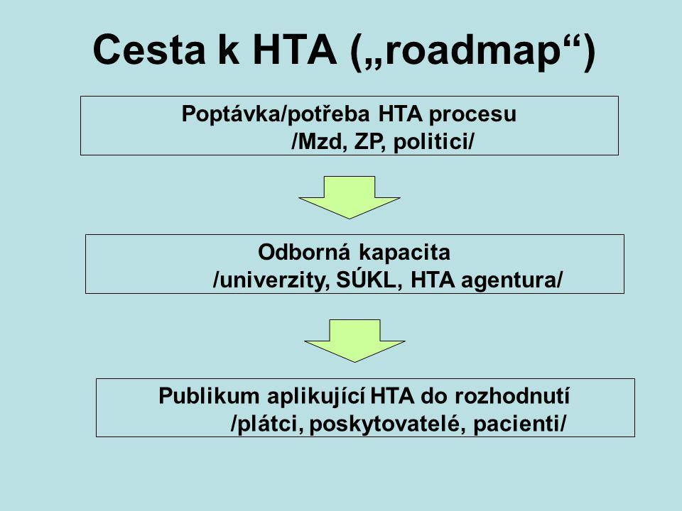 """Cesta k HTA (""""roadmap"""") Poptávka/potřeba HTA procesu /Mzd, ZP, politici/ Odborná kapacita /univerzity, SÚKL, HTA agentura/ Publikum aplikující HTA do"""