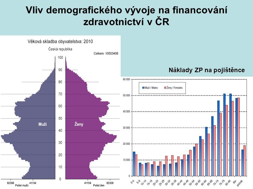 Náklady ZP na pojištěnce Vliv demografického vývoje na financování zdravotnictví v ČR
