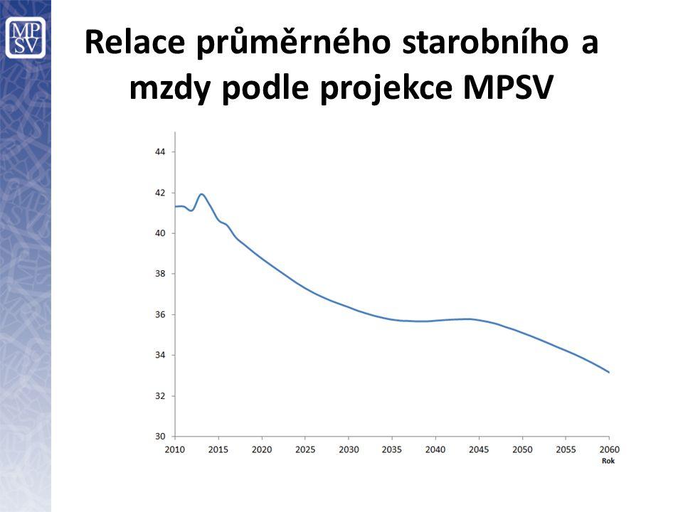 Relace průměrného starobního a mzdy podle projekce MPSV