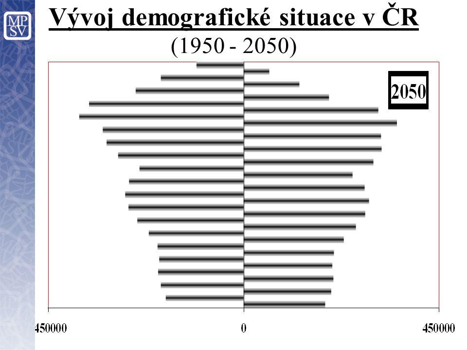 Vývoj demografické situace v ČR (1950 - 2050)