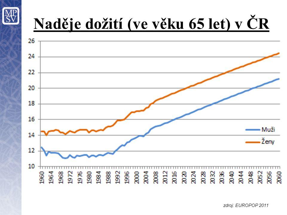 Naděje dožití (ve věku 65 let) v ČR zdroj: EUROPOP 2011