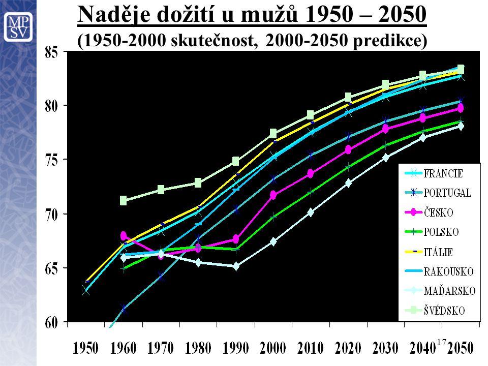 17 Naděje dožití u mužů 1950 – 2050 (1950-2000 skutečnost, 2000-2050 predikce)