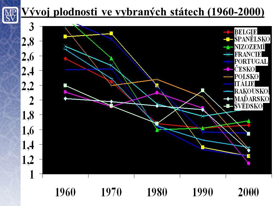 18 Vývoj plodnosti ve vybraných státech (1960-2000)