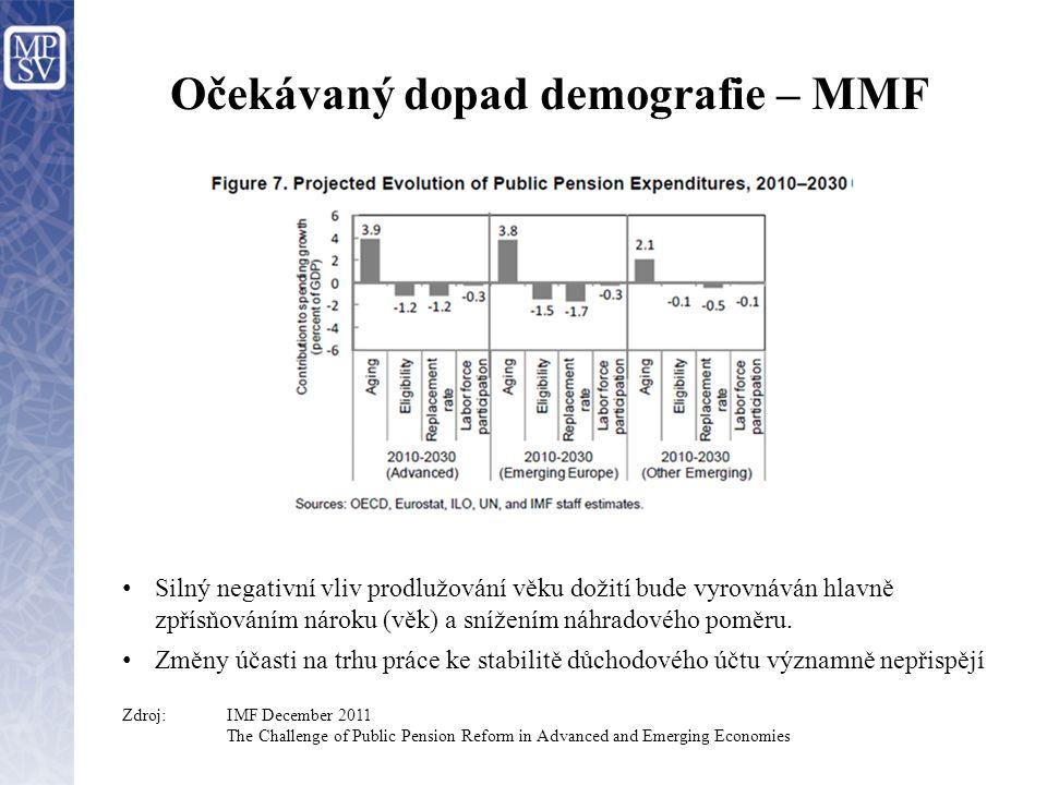 Očekávaný dopad demografie – MMF Silný negativní vliv prodlužování věku dožití bude vyrovnáván hlavně zpřísňováním nároku (věk) a snížením náhradového
