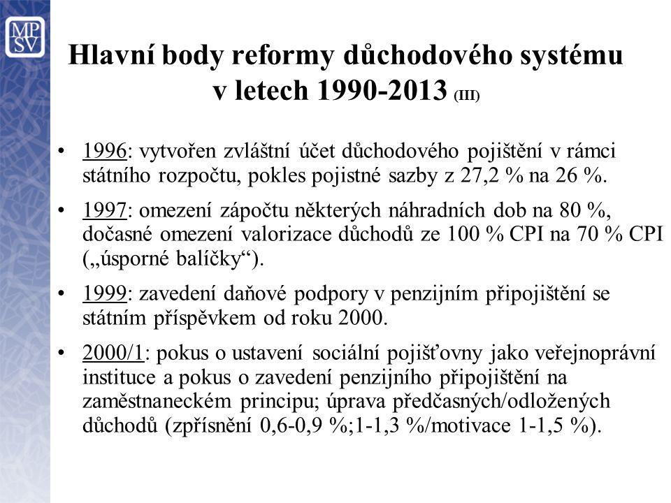 Hlavní body reformy důchodového systému v letech 1990-2013 (III) 1996: vytvořen zvláštní účet důchodového pojištění v rámci státního rozpočtu, pokles