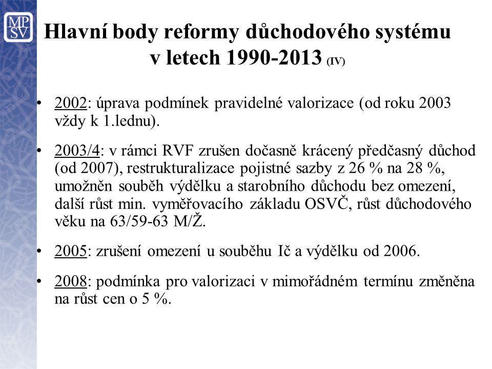 Hlavní body reformy důchodového systému v letech 1990-2013 (IV) 2002: úprava podmínek pravidelné valorizace (od roku 2003 vždy k 1.lednu). 2003/4: v r