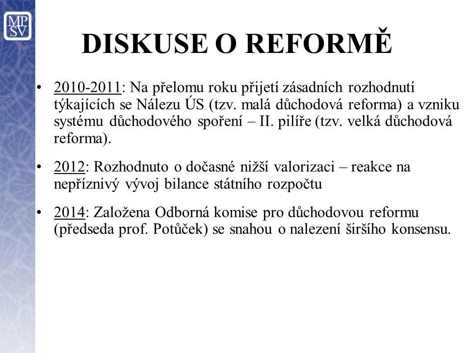 DISKUSE O REFORMĚ 2010-2011: Na přelomu roku přijetí zásadních rozhodnutí týkajících se Nálezu ÚS (tzv. malá důchodová reforma) a vzniku systému důcho