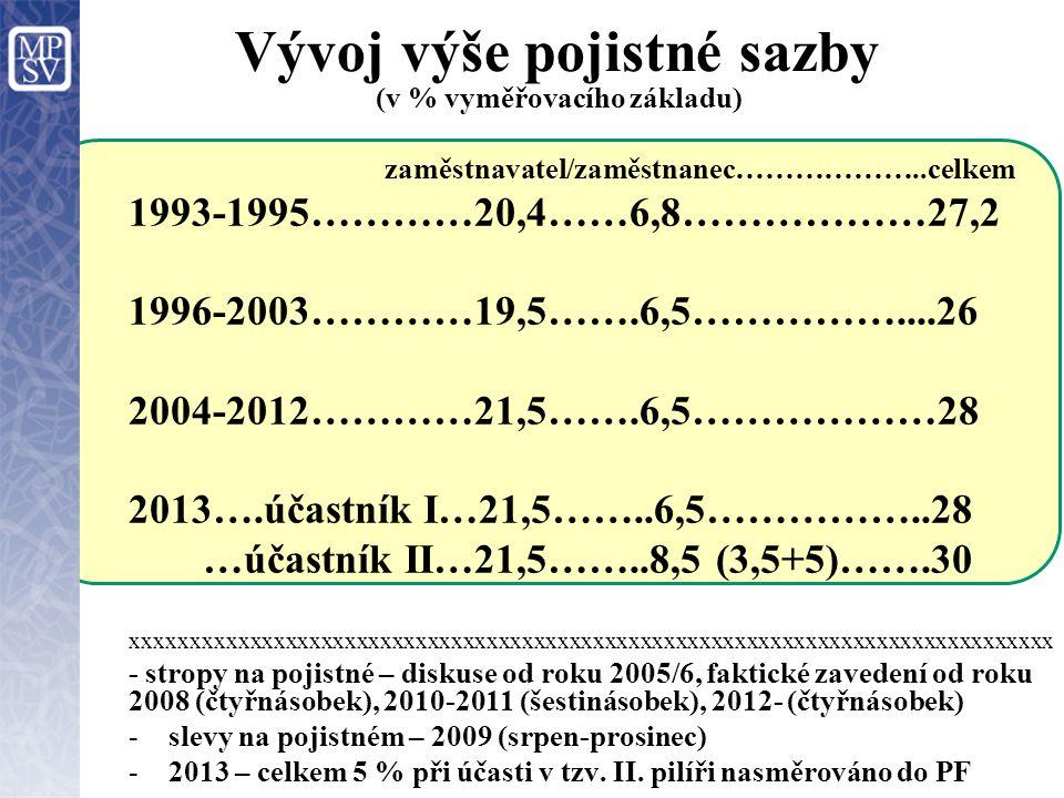 Vývoj výše pojistné sazby (v % vyměřovacího základu) zaměstnavatel/zaměstnanec………………..celkem 1993-1995…………20,4……6,8………………27,2 1996-2003…………19,5…….6,5…