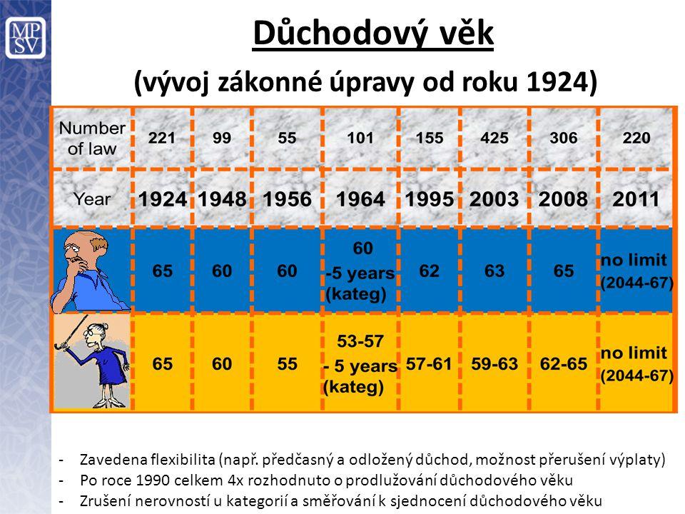 Důchodový věk (vývoj zákonné úpravy od roku 1924) -Zavedena flexibilita (např. předčasný a odložený důchod, možnost přerušení výplaty) -Po roce 1990 c
