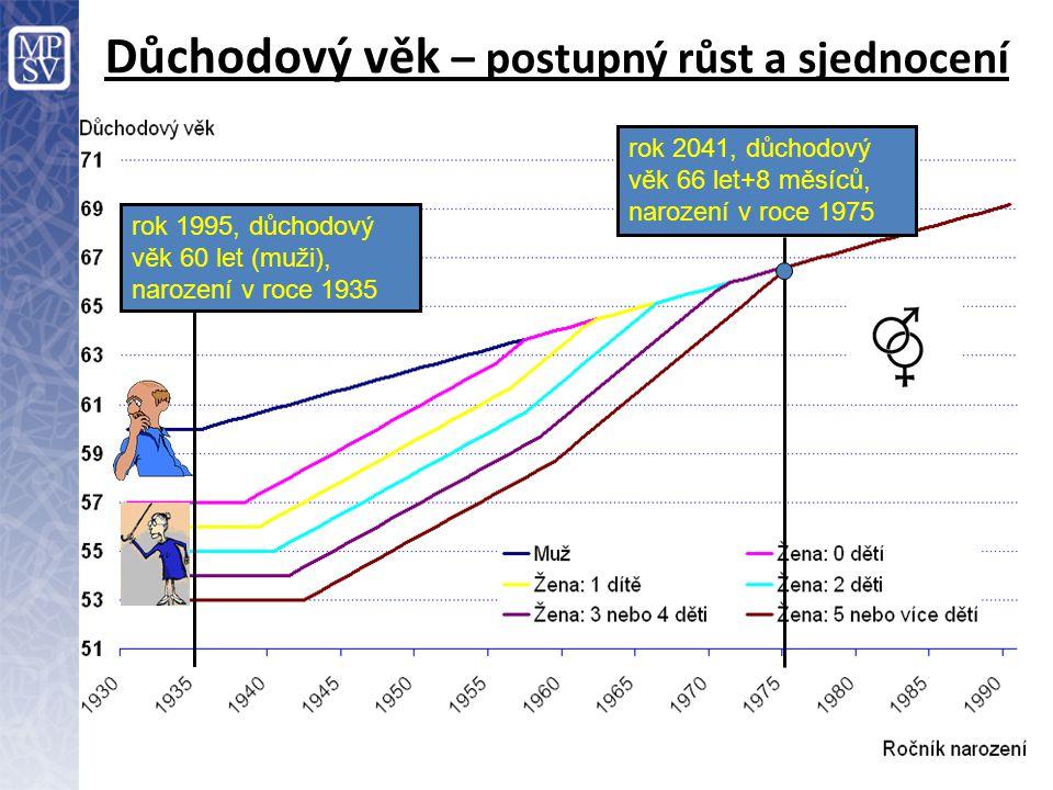 Důchodový věk – postupný růst a sjednocení rok 2041, důchodový věk 66 let+8 měsíců, narození v roce 1975 rok 1995, důchodový věk 60 let (muži), naroze