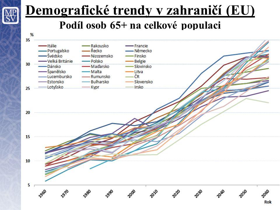 Demografické trendy v zahraničí (EU) Podíl osob 65+ na celkové populaci