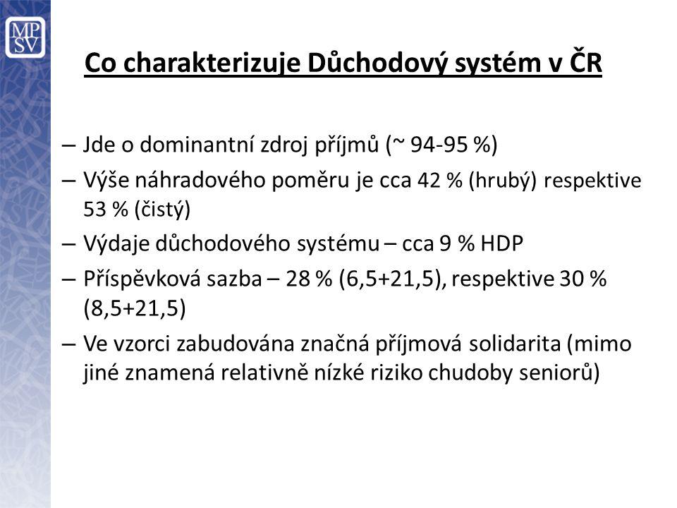 Co charakterizuje Důchodový systém v ČR – Jde o dominantní zdroj příjmů (~ 94-95 %) – Výše náhradového poměru je cca 42 % (hrubý) respektive 53 % (čis